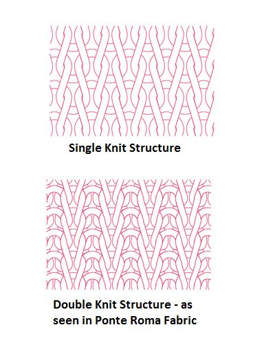 Knitting Fabric Structure : What is a ponte roma and how do i sew it